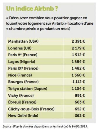 airbnb indice, juil. 2015