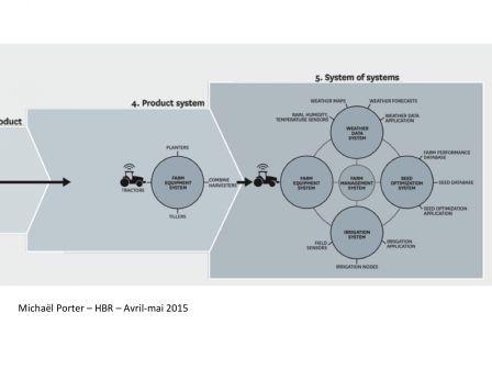 porter systemes de systemes, mar. 2015