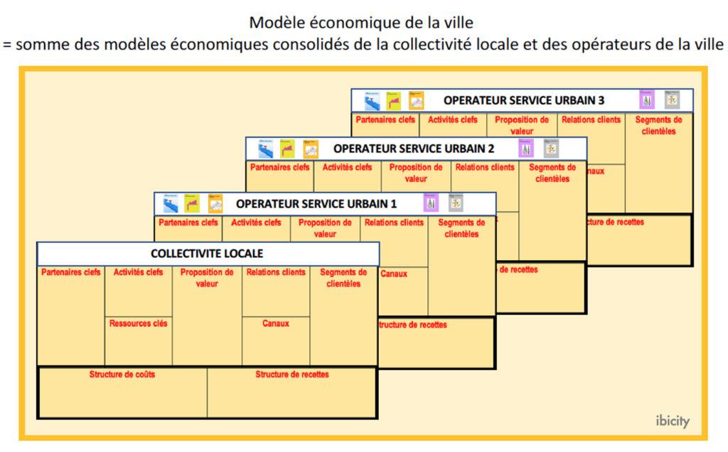 Modèle économique urbain