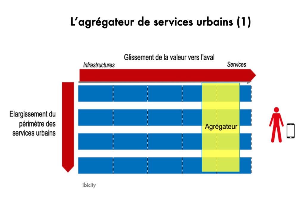 L'agrégateur de services urbains