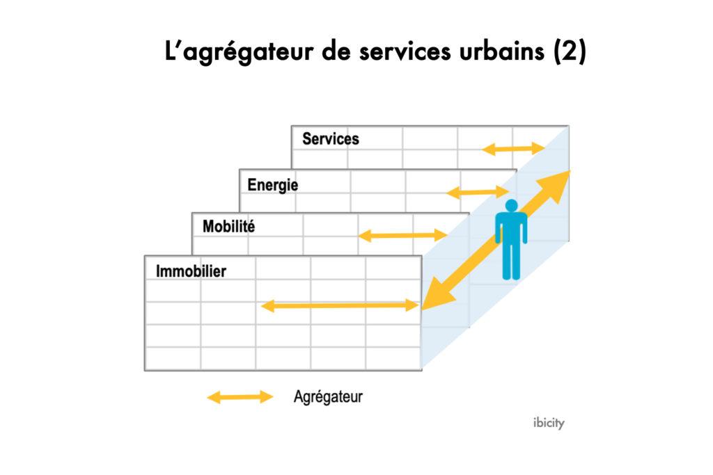 L'agrégateur de services urbains (2)