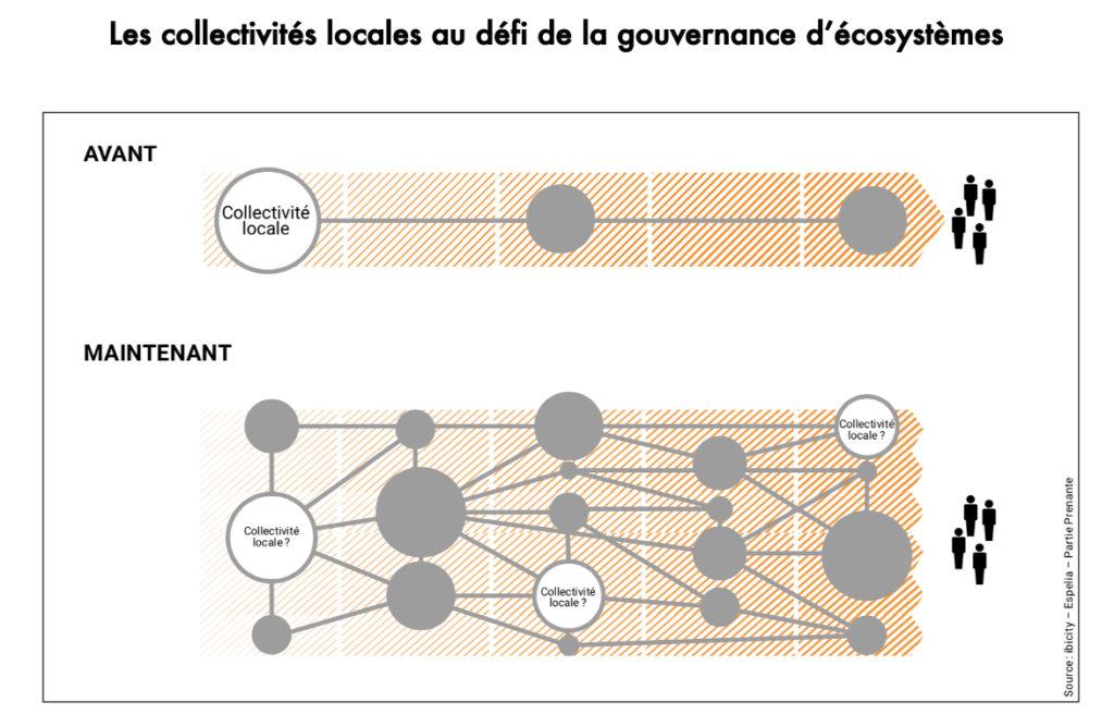 Les collectivités au défi de la gouvernance des écosystèmes