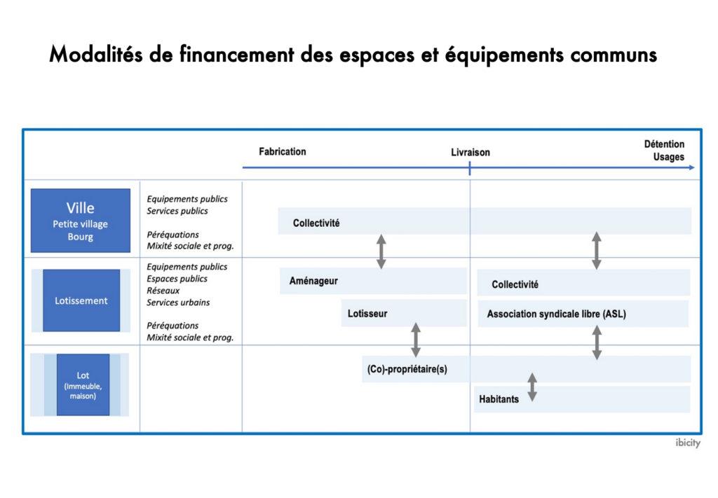 Modalités de financement des espaces et équipements communs