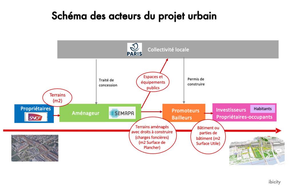 Schéma des acteurs du projet urbain
